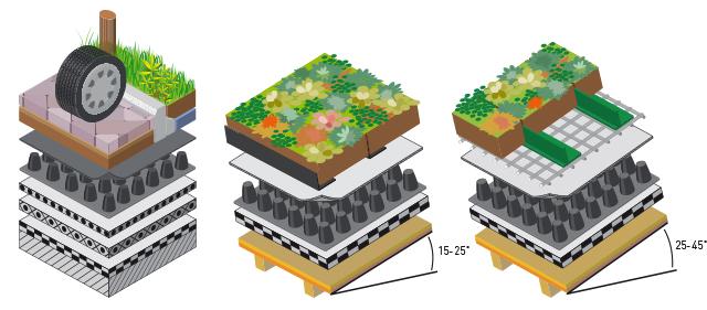 Nophadrain 3D-illustraties van opbouwen berijdbaar en hellende daken in verschillende hoeken